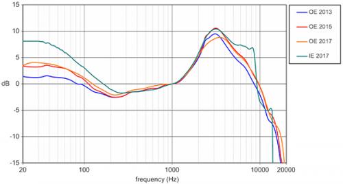 HARMAN a jeho aktuální korekce ideální křivky odezvy sluchátek